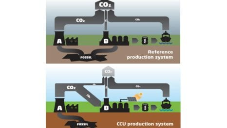 Carbon Capture and Utilization: the growing piece of the decarbonization puzzle