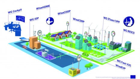 Horizon 2020: WiseGRID enters demonstration phase