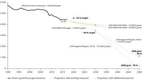 The European Energy Transition: Actors, Factors, Sectors