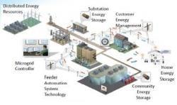 Microgrids – Key Regulatory Perspectives