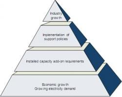 Argentina's Untapped Potential: The Incipient Incorporation of Renewables to the Grid