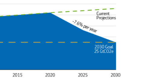 The Energy Transition: Opportunities & Challenges in a Net Zero Carbon World