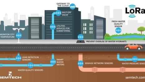 The benefits of smart metering for water utilities
