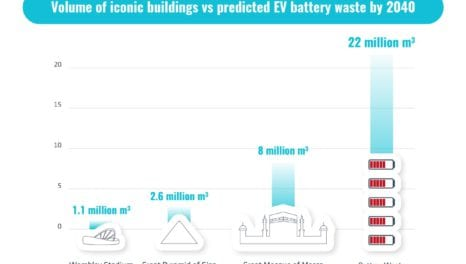 Tackling the thorny issue of EV battery waste