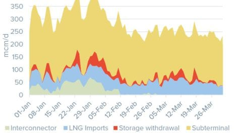 Analysis shows significant change to UK's gas supply mix