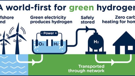 Hydrogen project wins government funding