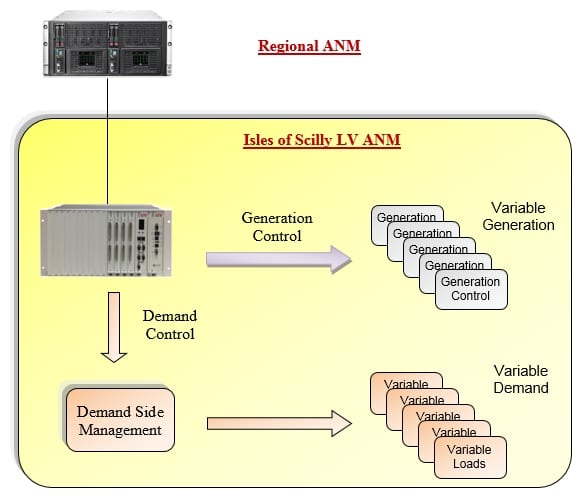 Active network management from LV to HV