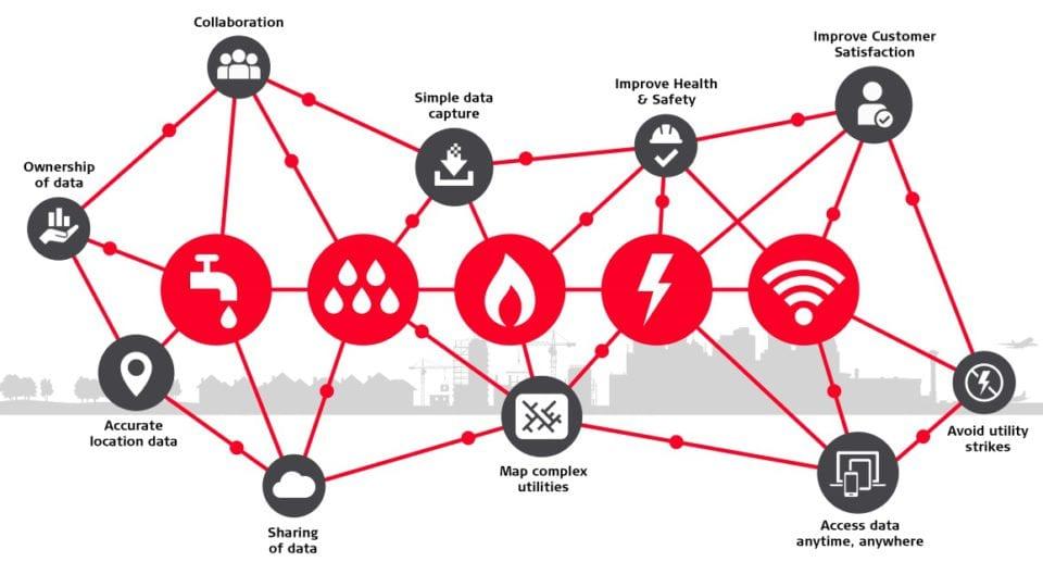 Shape the future: Achieve a digital utility network