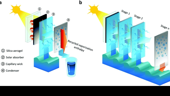US/China researchers develop ultra-efficient multi-stage solar desal