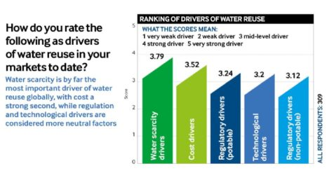 Water reuse: a growing market of opportunity and challenge