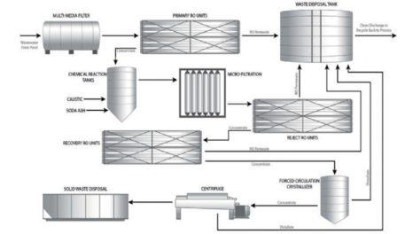 Aquatech prepares membrane-thermal ZLD for Columbia gold mine